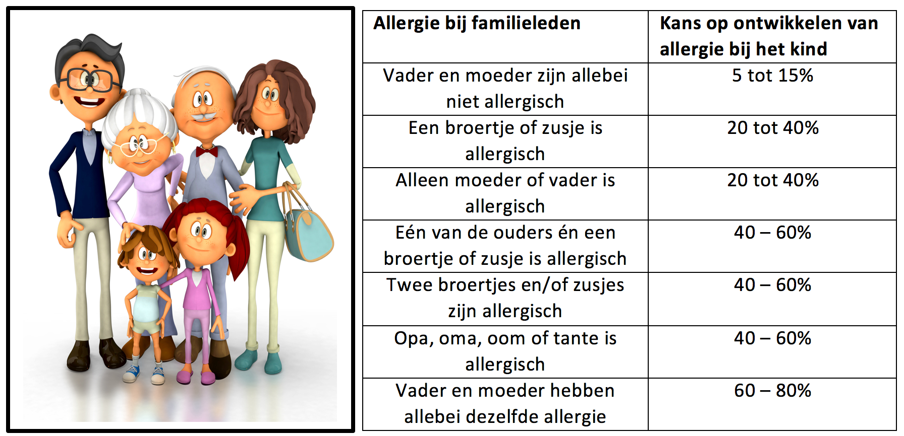 Wat-is-allergie-tabel-02